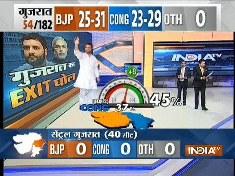 Exit Poll On IndiaTV: Congress gains vote percentage in Saurashtra, Kutch