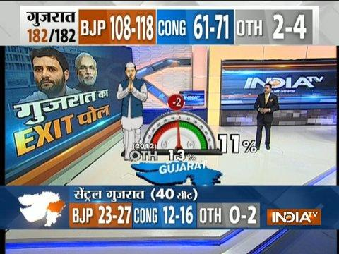 India TV-VMR Gujarat Exit Polls predict clear majority for BJP with victory in 113 seats