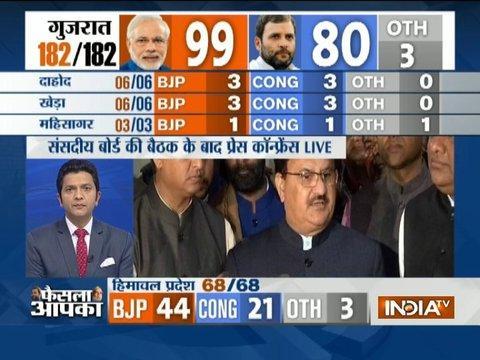 Arun Jaitley, Saroj Pandey will go as observers to discuss leadership in Gujarat, says JP Nadda