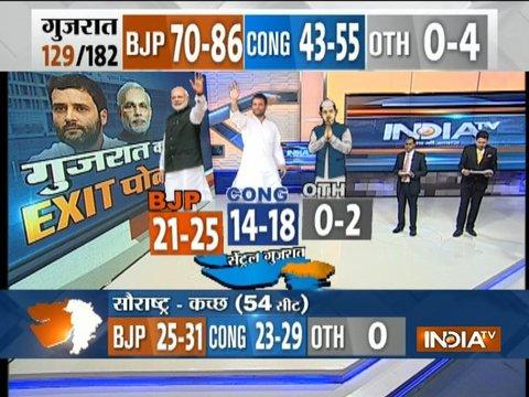 Exit Poll On IndiaTV: BJP likely to get 21-25 seat, Congress 14-18 seat in Central Gujarat