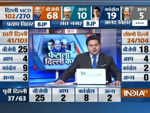 MCD Elections 2017: Early trends show BJP leading on 68 seats, Congress on 10, AAP on 19 seats