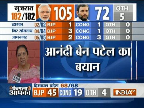 BJP may win 110 seats when the final result will come, says Anandiben Patel