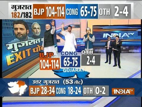 India TV-VMR Gujarat Exit Polls: Modi wave to continue as BJP may win 108-118 seats