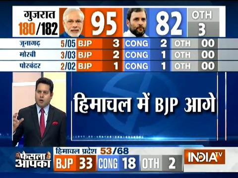 Assembly Poll Result: BJP takes a lead in Himachal and Gujarat