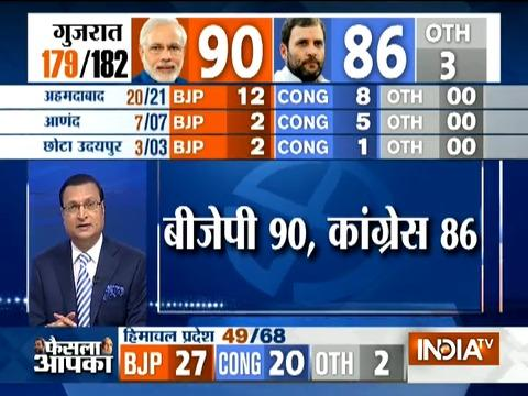 Gujarat Poll: Tough fight between two parties, Congress= 86, BJP= 90