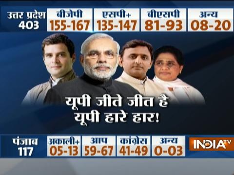 India TV-CVoter exit poll predicts hung assembly in UP
