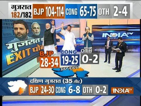 Exit Poll On IndiaTV: BJP likely to get 28-34, Congress 19-25 seats in North Gujarat