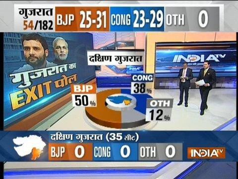 Exit Poll On IndiaTV: BJP 50% , Congress 38% leads in South Gujarat
