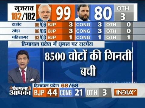 Himachal Pradesh BJP CM candidate Prem Kumar Dhumal can win election