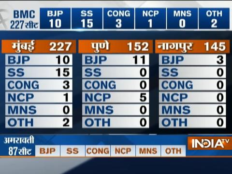 BMC Polls 2017: Shiv sena leads in 7 seats, BJP 3