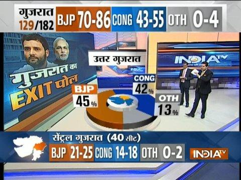 Exit Poll On IndiaTV: BJP 45%, Congress 42% votes leads in North Gujarat