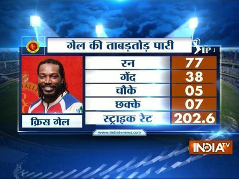 IPL 2017: Gayle, Kohli star as RCB beat Gujarat by 21-runs in a close match