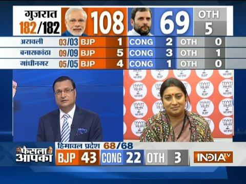Assembly Poll Result: Smriti Irani, Yogi Adityanath and others rects over party's victory