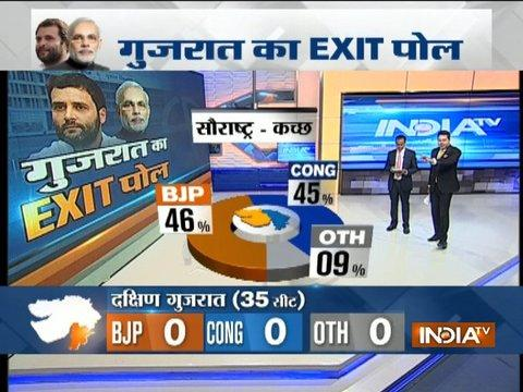 Exit Poll On IndiaTV: BJP 46%, Congress 45 % in Saurashtra, Kutch