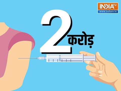 पीएम मोदी के 71वें जन्मदिन पर बना रिकॉर्ड, आज 2 करोड़ से ज्यादा लोगों को लगी कोरोना वैक्सीन
