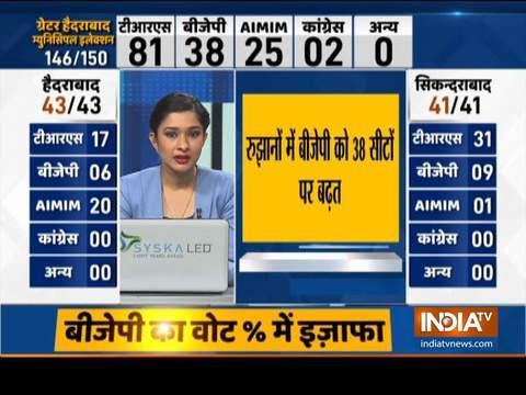 GHMC Election Results: तेजी से गिरा BJP का ग्राफ, TRS ने बनाई 81 सीटों पर बढ़त