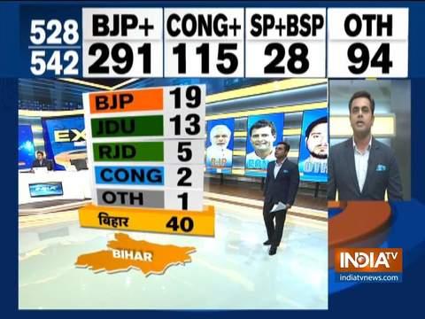 इंडिया टीवी एग्जिट पोल: बिहार में बीजेपी को मिल सकती हैं 40 में से 19 सीटें, JDU को मिल सकती हैं 13 सीटें