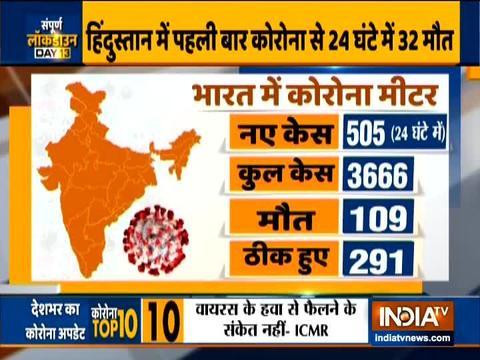 कोरोना वायरस से भारत में 109 लोगों की मौत, पिछले 24 घंटों में 32 लोग मारे गए