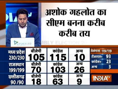 राजस्थान में कांग्रेस की सरकार बनना तय, गहलोत एक बार फिर बन सकते हैं मुख्यमंत्री
