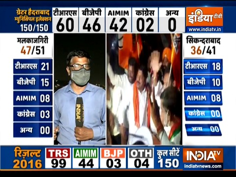 GHMC Election Results: TRS सबसे आगे, BJP ने औवेसी की पार्टी को पीछे छोड़ा