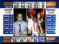GHMC Results: BJP makes huge inroads, TRS looks set for victory; AIMIM struggles