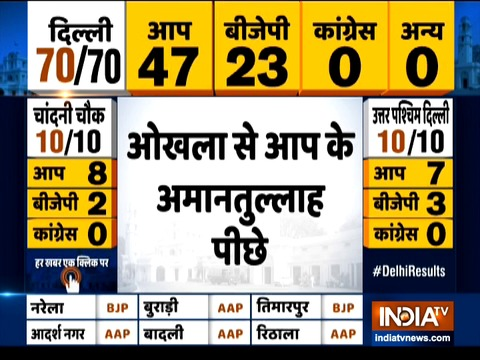 Delhi Election: AAP candidate Amanatullah Khan trails from Okhla in early trends