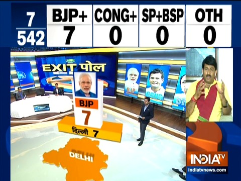 इंडिया टीवी एग्जिट पोल: दिल्ली में सातों सीट पर बीजेपी की हो सकती है जीत, आप और कांग्रेस को झटका