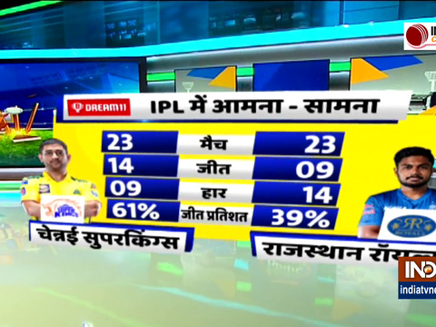 IPL 2021, CSK vs RR : राजस्थान के कप्तान संजू सैमसन ने जीता टॉस, चेन्नई को दिया पहले बल्लेबाजी का न्योता