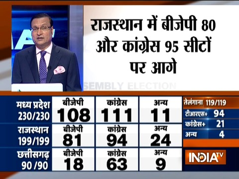 Assembly Election Results: Tussle for power between Congress and BJP continues in MP