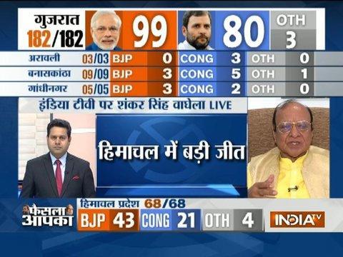 Former Gujarat chief minister Shankersinh Vaghela congratulates BJP for poll win