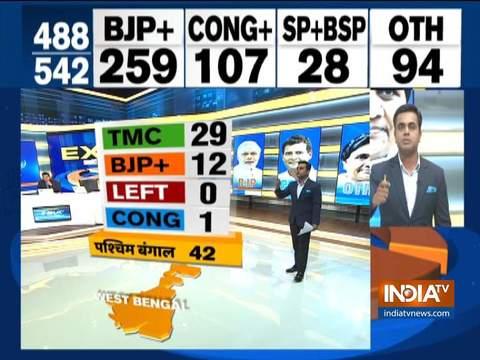 इंडिया टीवी एग्जिट पोल: पश्चिम बंगाल में TMC को मिल सकती है 42 में से 29 सीटें