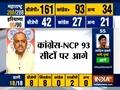 Maharashtra Assembly Election Results: BJP, Shiv Sena on course to retain power