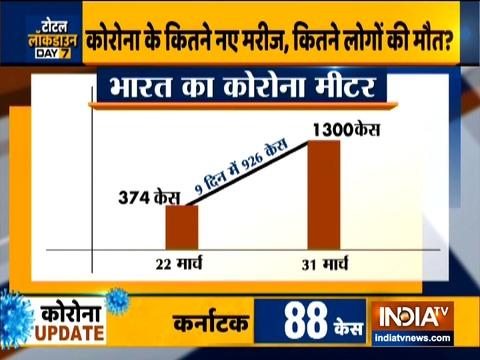 कोरोना वायरस लॉकडाउन डे 7: दिल्ली में 25 नए कोविद -19 मामलों के साथ, भारत में कुल संख्या पहुंची 1300