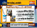 Covid Vaccination Phase 2, Day 1: 1.47 lakh from priority groups get first shot