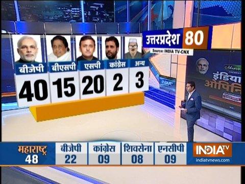 India TV CNX Opinion Poll 2019: आज लोकसभा चुनाव हुए तो यूपी में BJP को 40, BSP को 15 और SP को मिल सकती हैं 20 सीटें