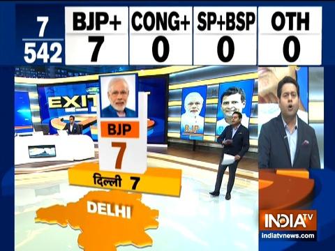 इंडिया टीवी एग्जिट पोल: दिल्ली में आम आदमी पार्टी को झटका, बीजेपी कर सकती है सभी 7 सीटों पर कब्ज़ा