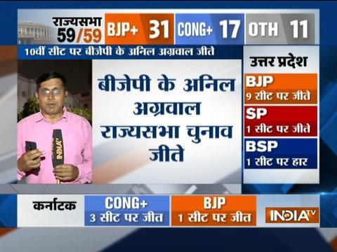 Blow to SP-BSP as Anil Agarwal wins RS election, BJP manages to clinch 9 seats in UP