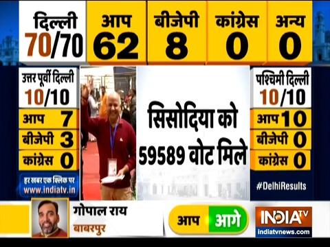 Delhi Deputy CM Manish Sisodia wins from Patparganj assembly constituency