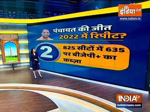 Abki Baar Kiski Sarkar: BJP wins Uttar Pradesh block panchayat chief polls