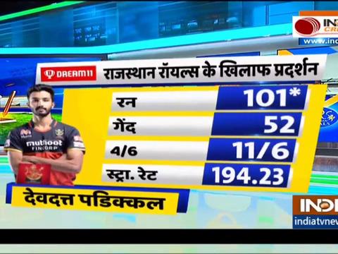 Cricket Dhamaka | IPL 2021 : देवदत्त पडिकल (101)* के धमाकेदार शतक से आरसीबी ने राजस्थान को 10 विकेट से हराया