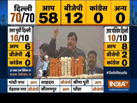 Delhi has proved that Kejriwal is the son of 2 cr families of national capital: Sanjay Singh