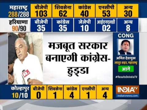 JJP, INLD, and independents to come together to form a strong govt: BS Hooda