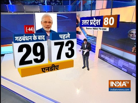 India TV CNX Opinion Poll: महागठबंधन के बाद उत्तर प्रदेश में कौन मारेगा बाजी