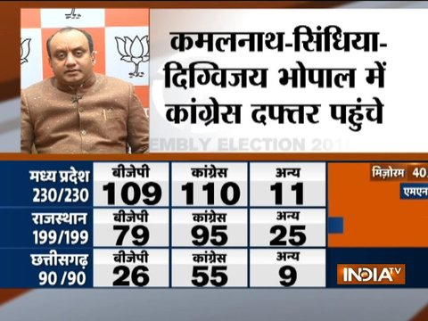 BJP's Sudhanshu Dwivedi reacts to Congress lead in early trends