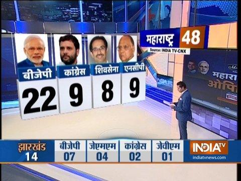 India TV-CNX Opinion poll 2019: आज लोकसभा चुनाव हुए तो महाराष्ट्र में BJP को 22 सीटें, कांग्रेस को 9 सीटें और शिवसेना को 8 सीटें