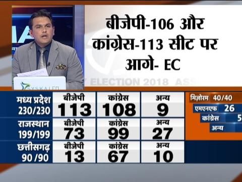 विधानसभा चुनाव परिणाम | मध्य प्रदेश में बीजेपी - 106, कांग्रेस - 113 सीटों पर आगे : चुनाव आयोग