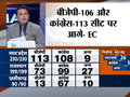 Assembly Election Results | BJP - 106, Congress - 113 seats in Madhya Pradesh: EC