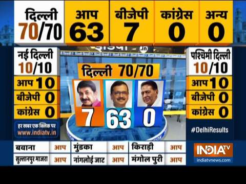 Delhi Assembly Election 2020: Power continues to elude BJP in national Capital