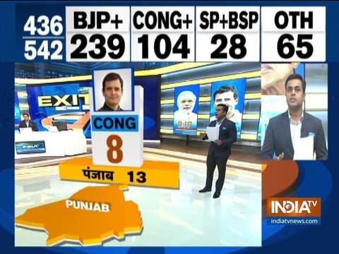 इंडिया टीवी एग्जिट पोल: पंजाब में कांग्रेस को 8 सीटें मिलने का अनुमान, आम आदमी पार्टी को झटका