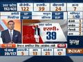 Trends at 9 AM: UP Poll- BJP= 113, SP= 35, BSP= 26 , Others= 7